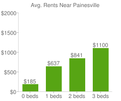 Graph of average rent prices for Painesville